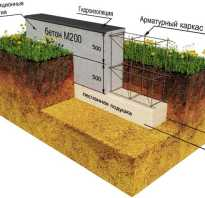 Как посчитать кубы бетона на фундамент