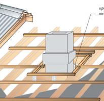 Как заделать трубу на крыше бани