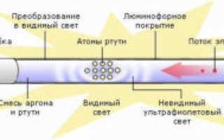 Как прозвонить люминесцентную лампу мультиметром