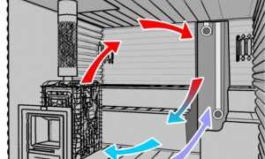 Как проветривать баню зимой