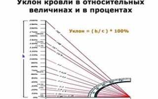 Как посчитать уклон кровли в процентах