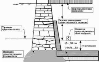 Как углубить подвал ниже подошвы фундамента
