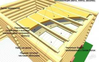 Как правильно утеплить крышу в бане
