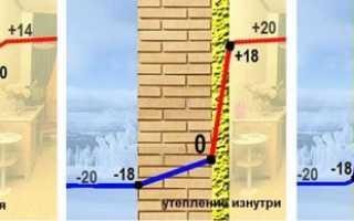 Как утеплить бетонную стену в квартире изнутри
