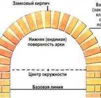 Как построить арку из кирпича