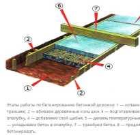 Как правильно залить дорожку из бетона
