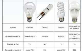 Как проверить сколько ватт лампочка